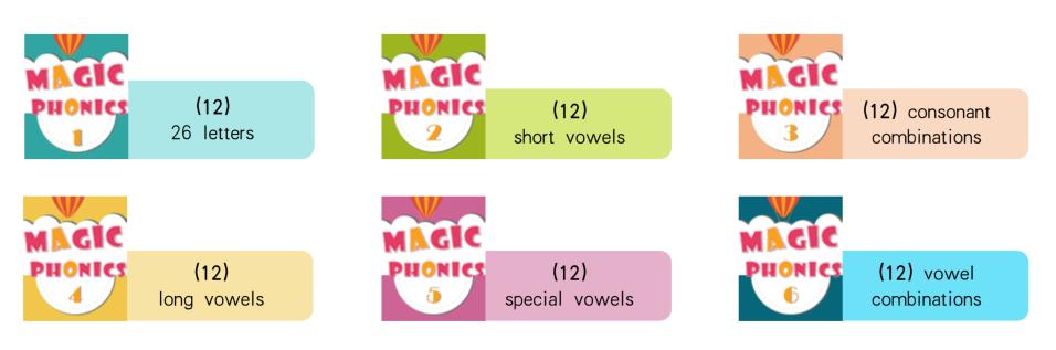 Giáo trình Magic Phonics