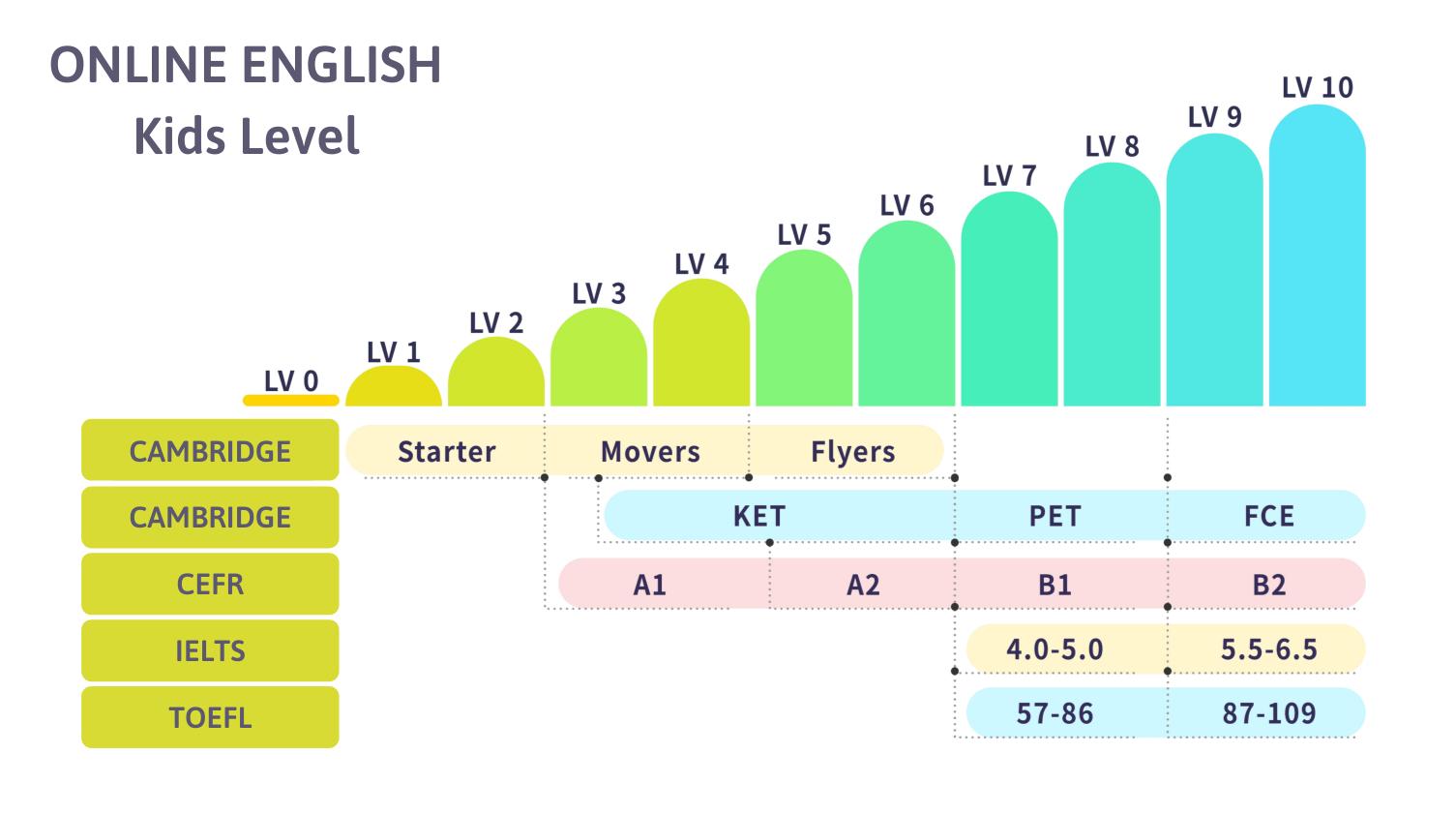 Khung trình độ tiếng Anh online cho trẻ em